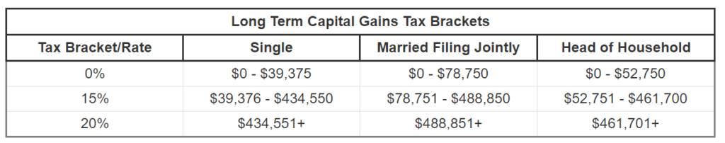 Capital gains tax rates to never pay taxes